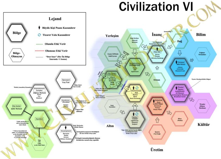 Civilzation VI district (bolge) bonus